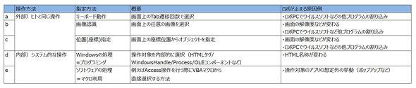 表2 オブジェクトコントロールの指定パターン
