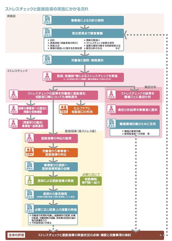 図1:実施から結果を基にしたケア(面接指導)までのフロー(厚生労働省の発表資料を基にアドバンテッジリスクマネジメントが作成と変更)(資料提供元:アドバンテッジ リスク マネジメント)