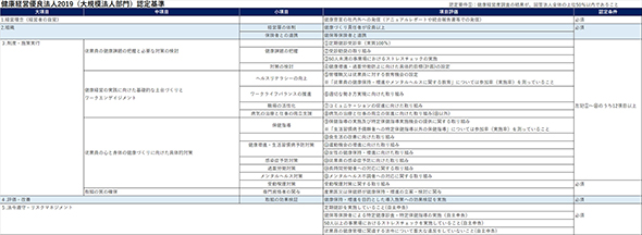 図1:大規模法人部門の認定基準(出典:経済産業省「健康経営優良法人2019(大規模法人部門)認定基準」を基に作成)