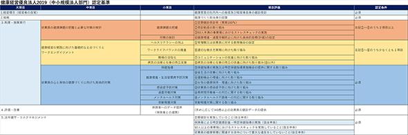 図2:中小規模法人部門の認定基準(出典:経済産業省「健康経営優良法人2019(中小規模法人部門)認定基準」を基に作成)