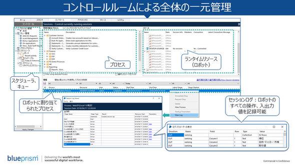 図2 Blue Prismコントロールルーム画面の例