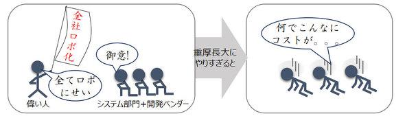 図1 システム部門主導型