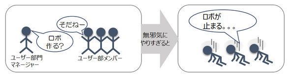 図2 ユーザー部門主導型