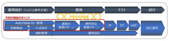 図3 ロボの設計/開発工程における標準開発プロセス