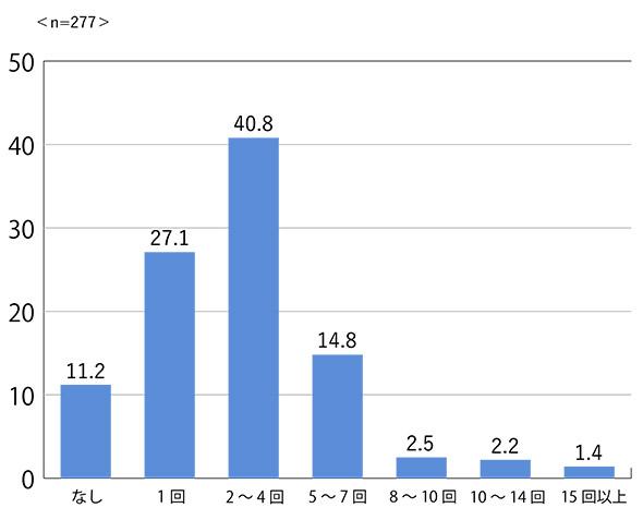 図1:1週間に出席する会議数
