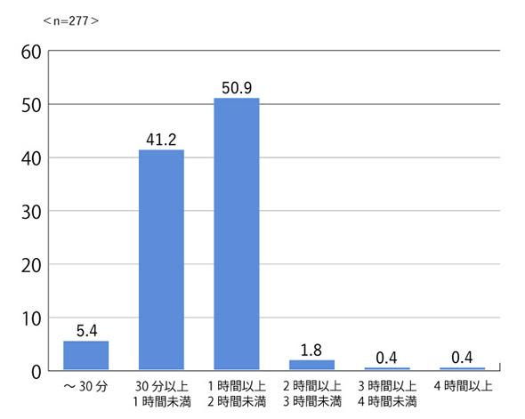 図2:会議1回当たりの平均時間