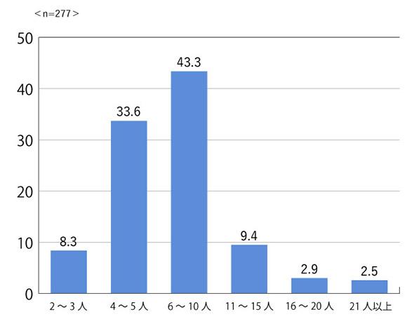 図3:平均的な参加人数