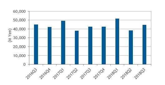 国内外付型エンタープライズストレージシステム市場の支出額推移、2016年第3四半期〜2018年第3四半期