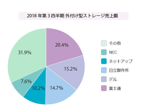 2018年第3四半期 国内外付型エンタープライズストレージシステム売上額
