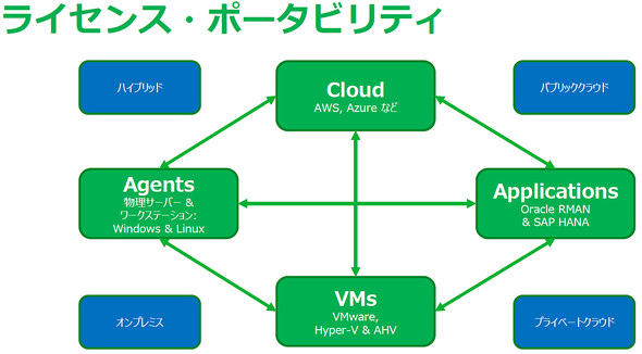 Veeam Instance Licensing