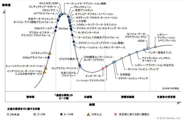 図1 日本におけるテクノロジーのハイプ・サイクル:2018年(出典:ガートナー)