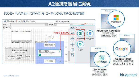 図3 Blue Prism開発画面にてスキルを利用するイメージ
