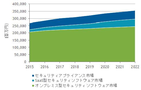 国内情報セキュリティ製品市場製品セグメント別売上額予測、2015年〜2022年