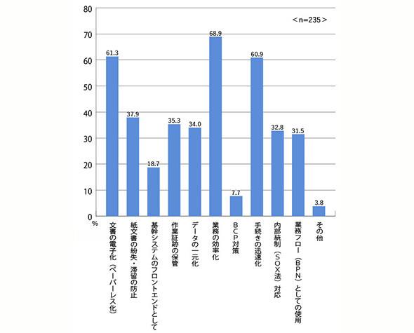 図2 ワークフローツールの導入目的