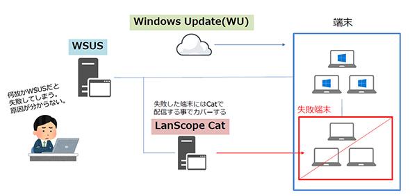 図4 WSUSとWindows Updateをメインに、IT資産管理ツールと併用するケース(資料提供:エムオーテックス)
