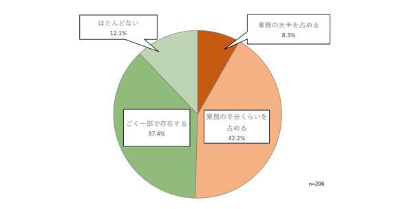 図1 定型的なレポート作成やデータ加工業務の有無