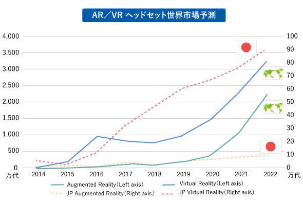 AR/VRヘッドセット世界市場予測