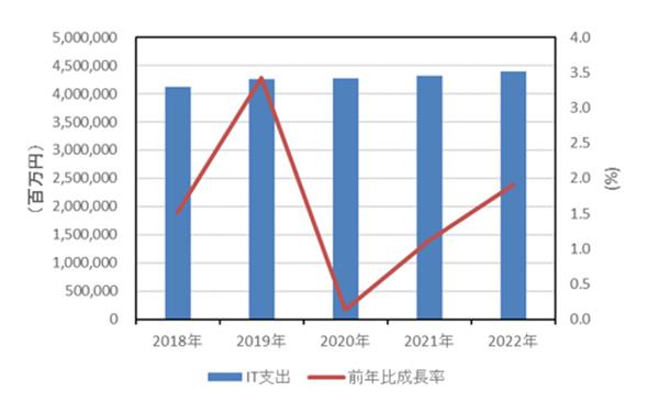 国内SMB IT市場支出額 前年比成長率予測:2018年〜2022年