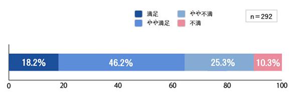図2 利用中のファイルサーバの満足度