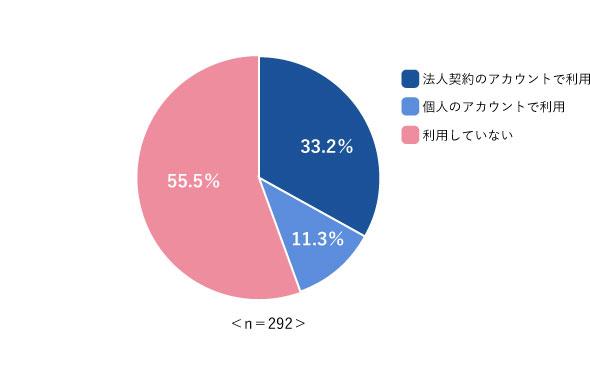 図1 ファイルサーバに加えてクラウドストレージも利用する割合