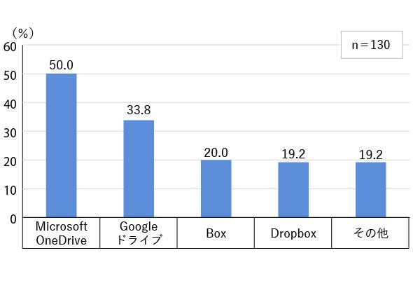図2 利用するクラウドストレージサービス