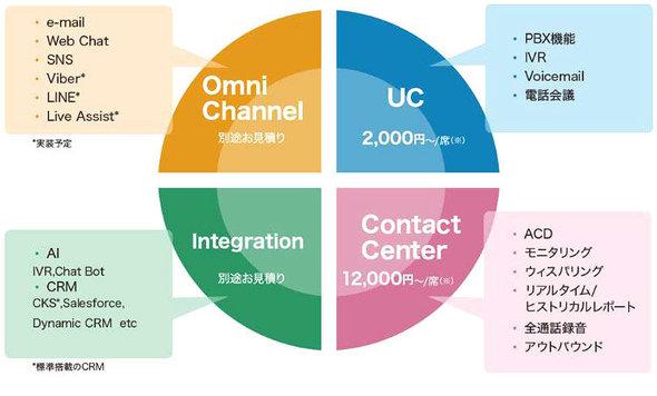 図1 コンタクトセンターに備わっている機能