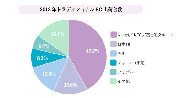 2018年トラディショナルPC出荷台数