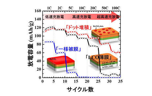 図1 「超高速充電リチウムイオン電池」の放電容量の変化(提供:東京工業大学)
