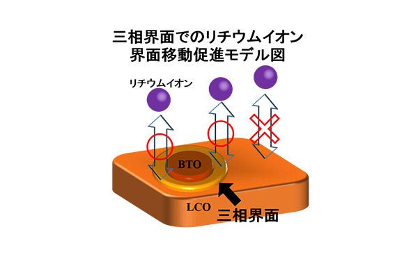 図2 三相界面でのリチウムイオンの界面移動モデル (提供:東京工業大学)