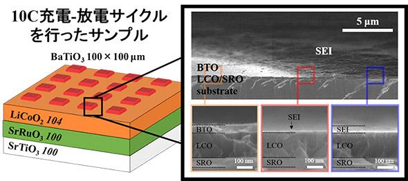 図3 高速充放電を行ったあとの状態の走査型電子顕微鏡写真(提供:東京工業大学)