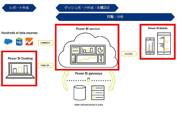図1 Power BIの全体像(資料提供:ISAO、以降注記のないものは同様)