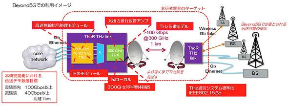 図2 大容量アプリケーション向けテラヘルツエンドトゥーエンド無線システムのイメージ