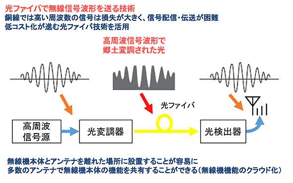 図3 ファイバー無線技術のイメージ