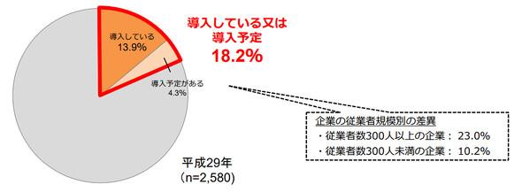 図1 テレワークの導入状況(出典:総務省「平成29年通信利用動向調査の結果」訂正版)