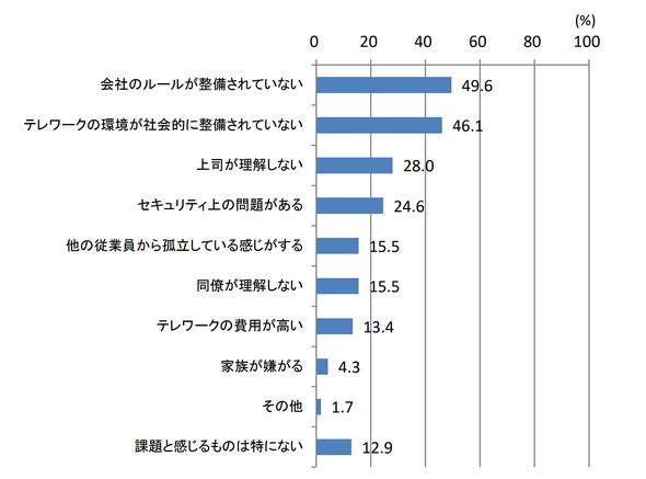 図2 テレワーク実施の課題(出典:総務書「ICTによるインクルージョンの実現に関する調査研究」)