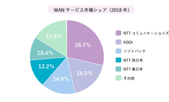 国内WANサービス市場 通信事業者別 売上額シェア