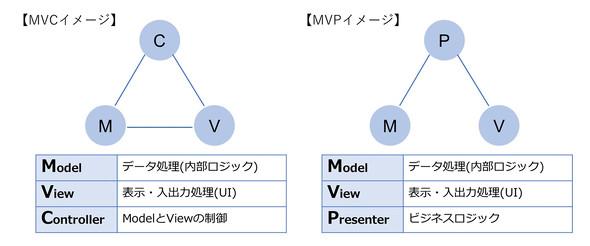 MVCとMVPアーキテクチャの構成の違い