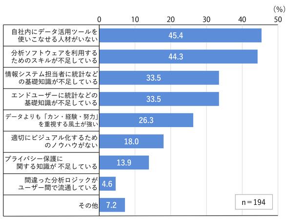 図3 データ活用に当たっての人材的な課題