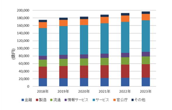 2018年〜2023年の国内IT市場 産業分野別/支出額予測(出典:IDC Japan)