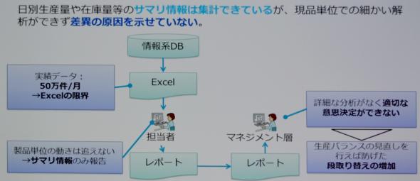 図1 一般層のデータ活用の課題