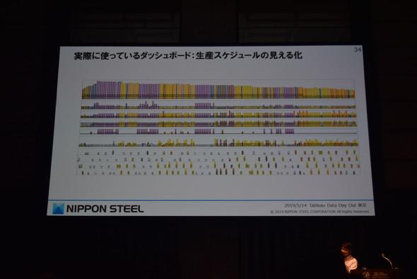 図2 実際に利用しているダッシュボードの例(生産スケジュール)