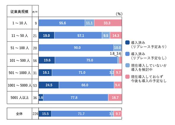 図1 グループウェアの導入状況