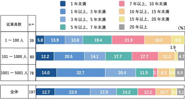 図2 グループウェアの利用期間