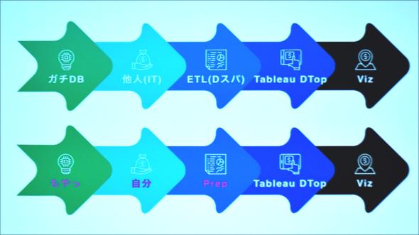 図1 ETLツールとPrepの違い