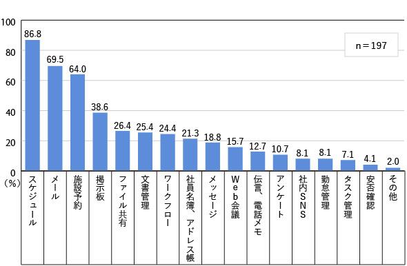 図1 利用頻度の高い機能