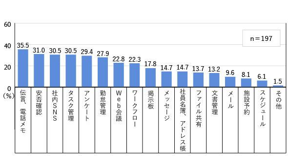 図2 利用頻度の低い機能