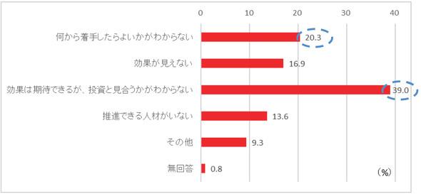 出典:山田コンサルティンググループ