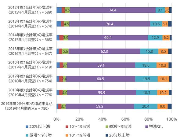 2012年度から2019年度の情報セキュリティ関連投資の前年度と比較した増減率