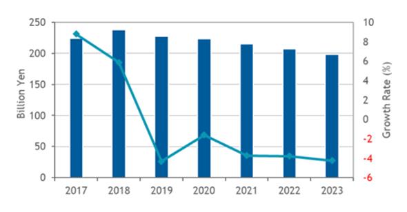 国内企業向けネットワーク機器市場 支出額予測(2017年〜2023年)