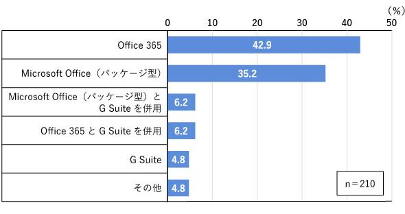 図1 利用中のオフィスツール